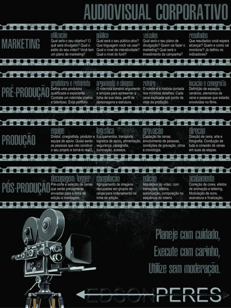 Infográfico das etapas do audiovisual corporativo